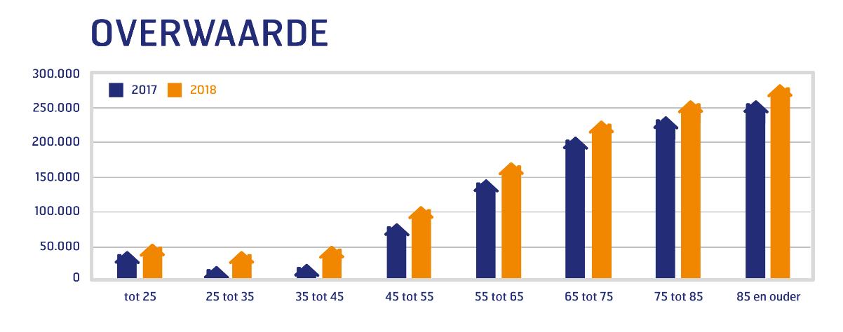 55plusser overwaarde grafiek