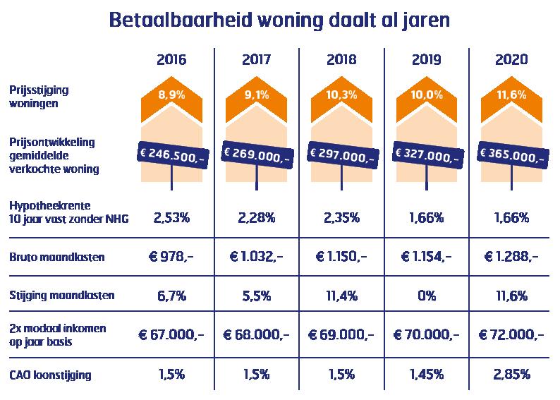 Betaalbaarheid woning daalt al jaren
