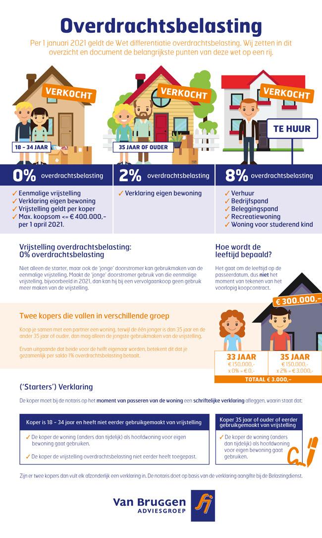 Infographic overdrachtsbelasting