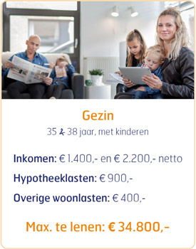 Maximale lening als gezin