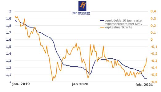 Stijgende marktrente