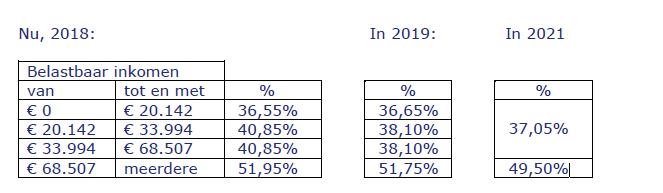 De nieuwe belastingtarieven weergegeven in een tabel