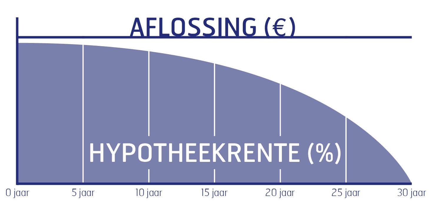 Annuïteitenhypotheek weergegeven in een grafiek