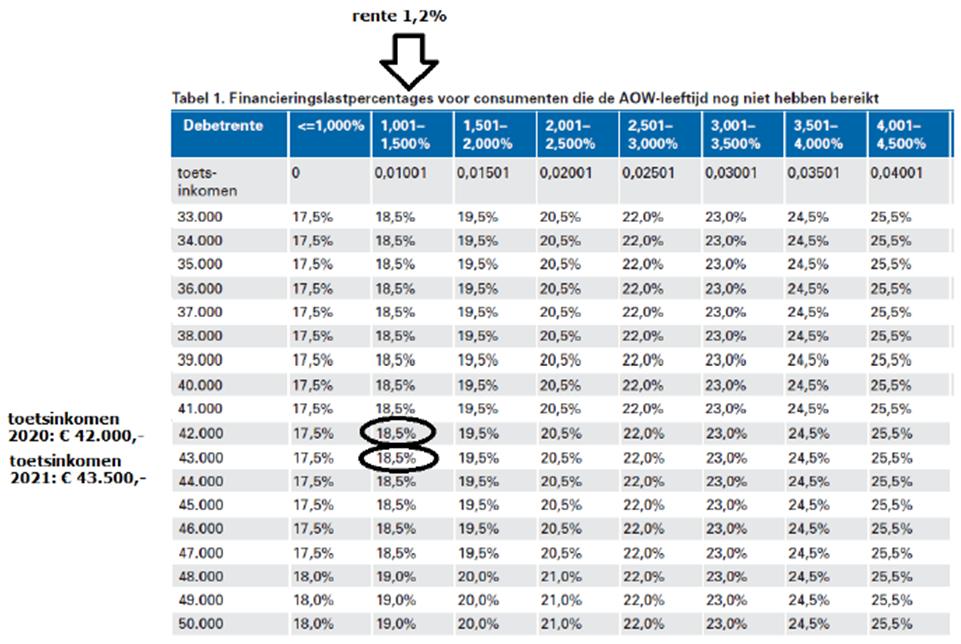 Financieringslastpercentages voor consumenten die de AOW-leeftijd nog niet hebben bereikt