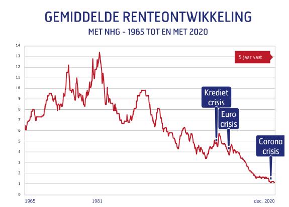 Gemiddelde renteontwikkeling met NHG 1965 tot 2021