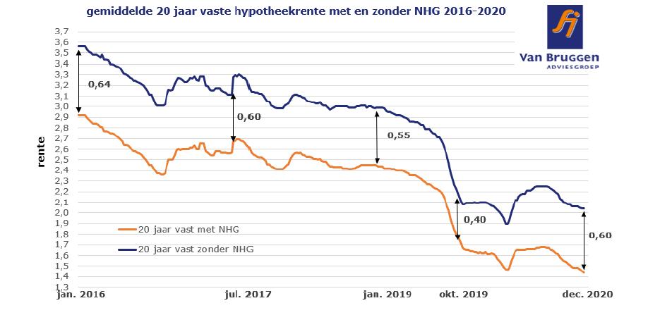 Gemiddelde 20 jaar vaste hypotheekrente met en zonder NHG 2016-2020