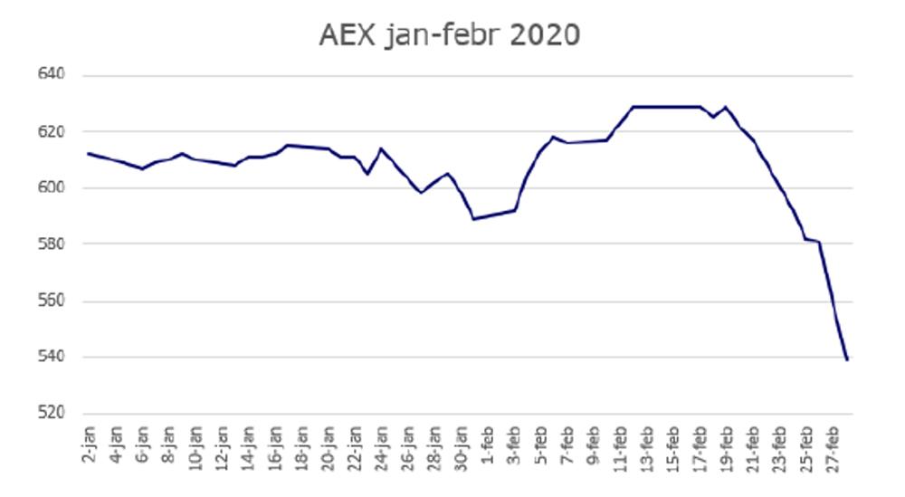 AEX index januari - februari 2020