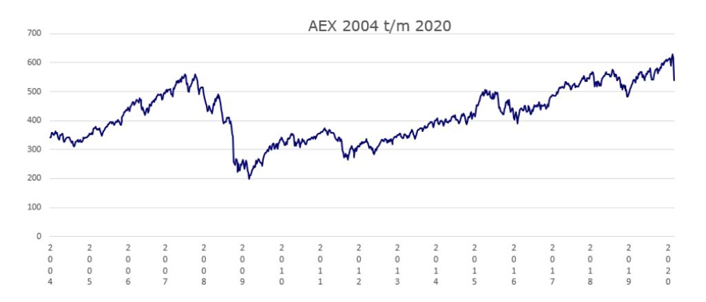 aex 2004 t/m 2020