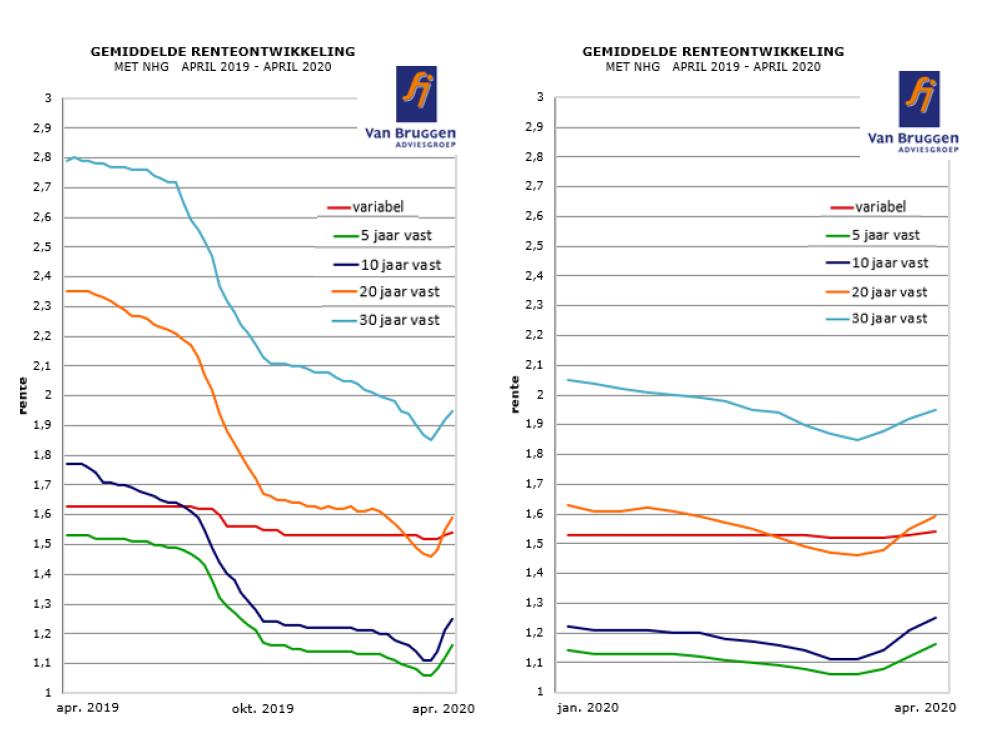 Gemiddelde renteontwikkeling met NHG 2019 tot 2020