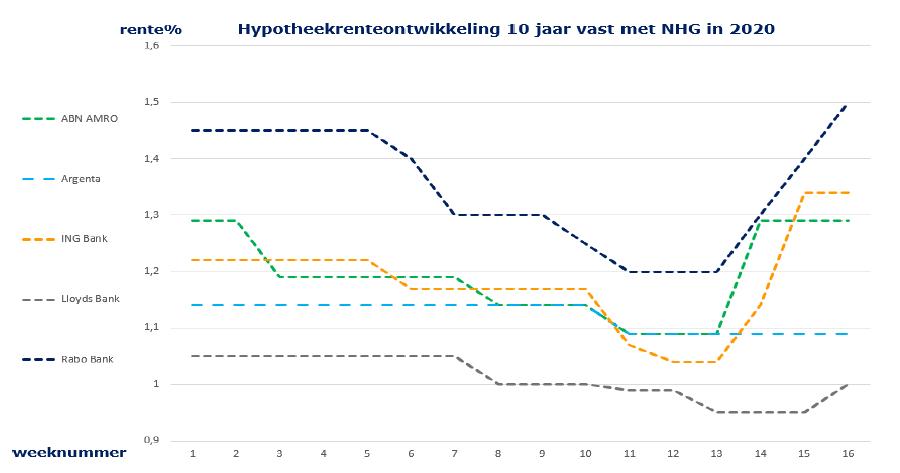 Hypotheekrenteontwikkeling 10 jaar vast met NHG in 2020