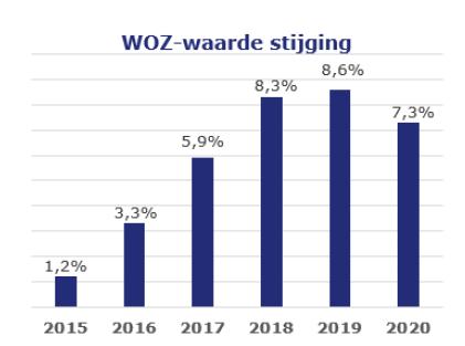 Ontwikkeling WOZ-waarde