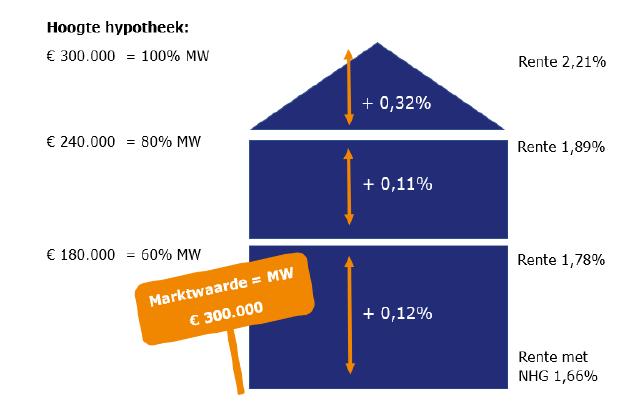 Hoogte hypotheek en bijbehorende rente-opslag
